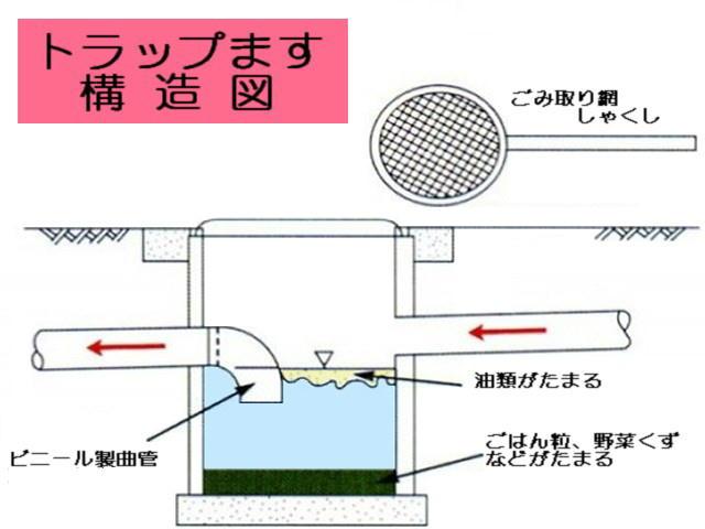 汚水桝について